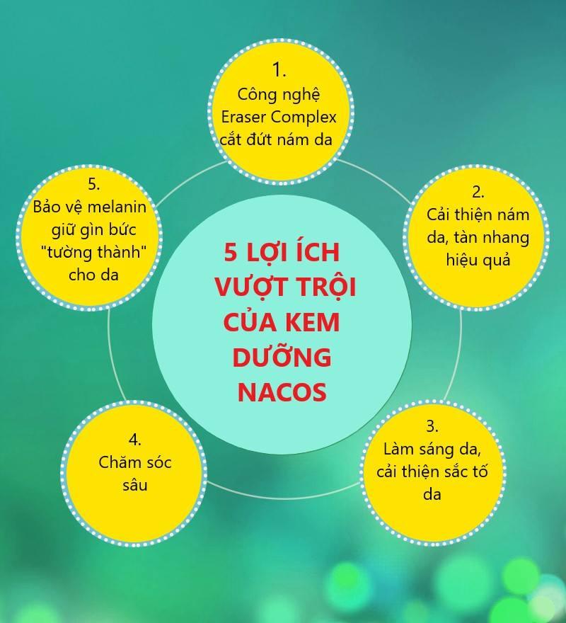 5 lợi ích vượt trội của Nacos White Solution Darkspot Reducer